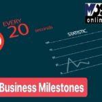 Business milestones